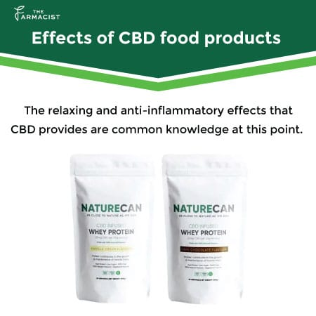 Effects of CBD food Products