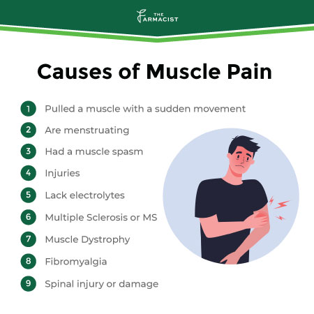 Causes of Muscle Pain