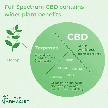 Why would broad spectrum CBD be good or bad?